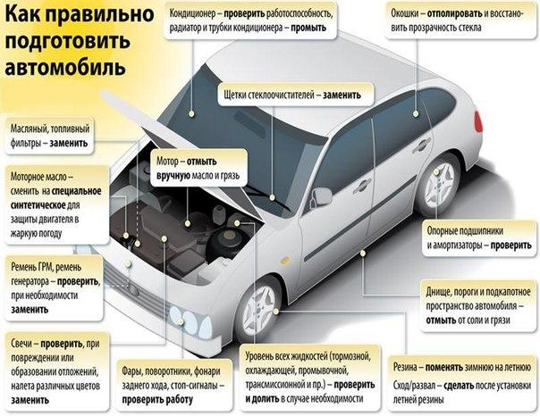 ТЦ «ВОЛИН». Готовим автомобиль к весеннему периоду эксплуатации