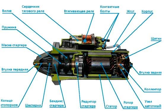 Ремонт стартеров и генераторов в Техническом Центре «ВОЛИН»