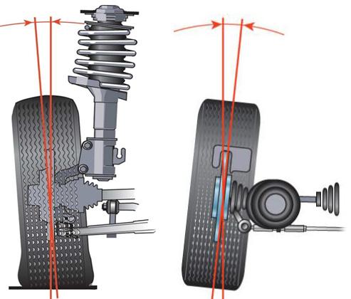 ТЦ «ВОЛИН». Что такое развал-схождение колёс и как часто необходимо выполнять регулировку мостов