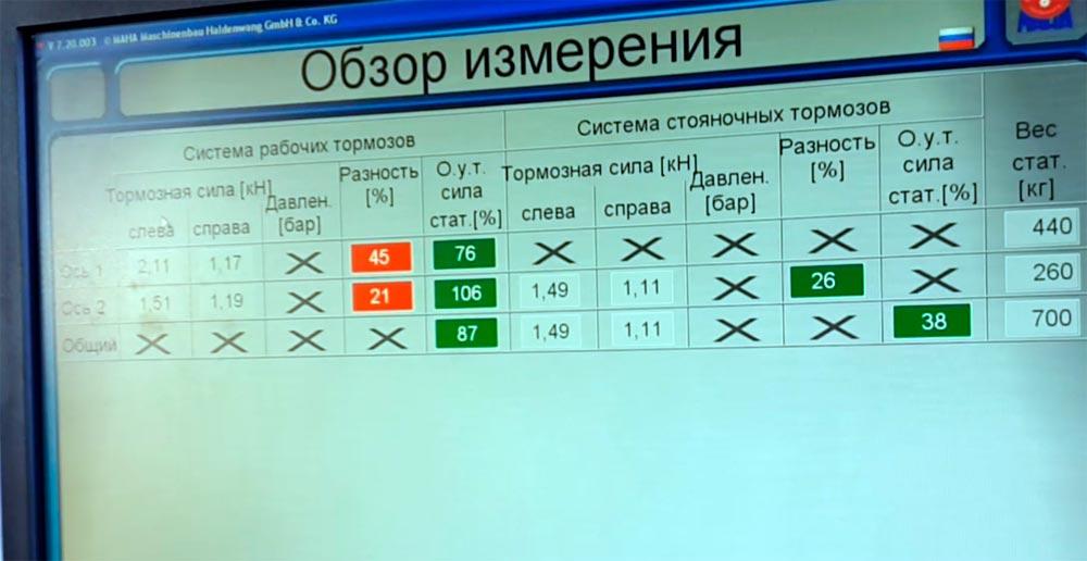 Программа мгновенно оповещает эксперта о наличии проблем автомобиля, подсвечивая соответствующие параметры красным цветом.