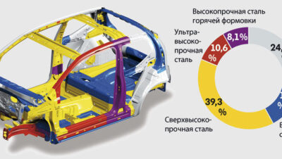 Тестер сталей кузова в Техническом Центре «ВОЛИН»